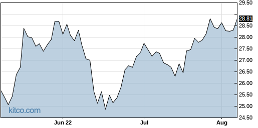 AVNS 3-Month Chart