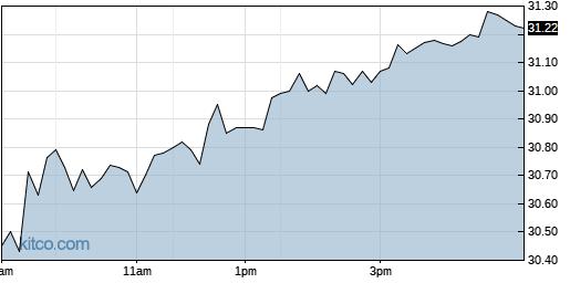AVNW 1-Day Chart