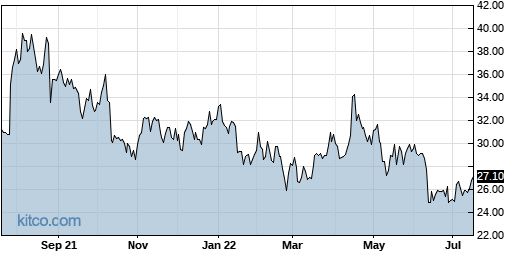 AVNW 1-Year Chart