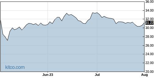 AVNW 3-Month Chart