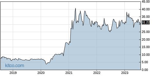 AVNW 5-Year Chart