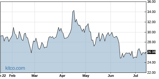 AVNW 6-Month Chart