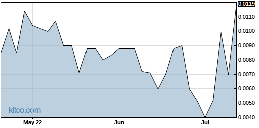 AVOI 3-Month Chart