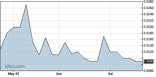 AVOZ 3-Month Chart