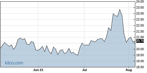 AVTR 3-Month Chart