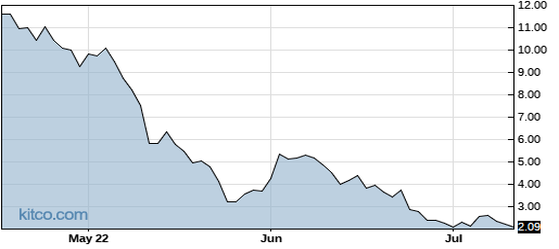 AVYA 3-Month Chart