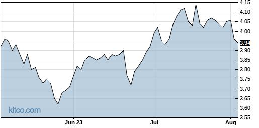 AWP 3-Month Chart