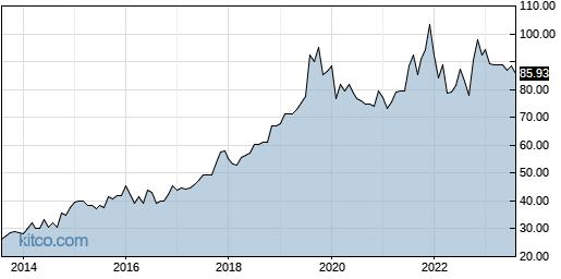 AWR 10-Year Chart