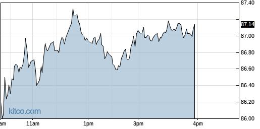 AWR 1-Day Chart