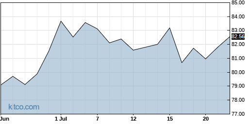 AWR 1-Month Chart