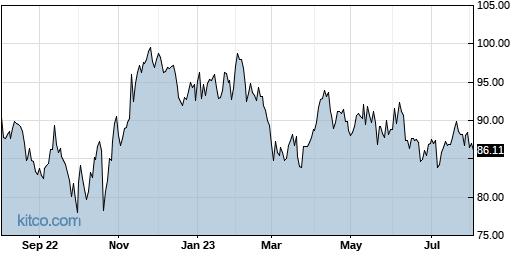 AWR 1-Year Chart