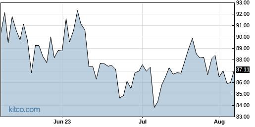 AWR 3-Month Chart
