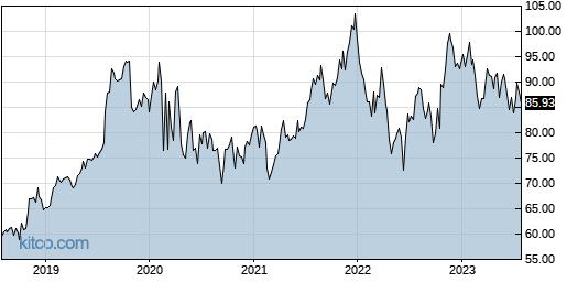 AWR 5-Year Chart