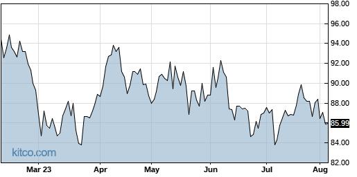 AWR 6-Month Chart