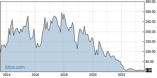 AXDX 10-Year Chart