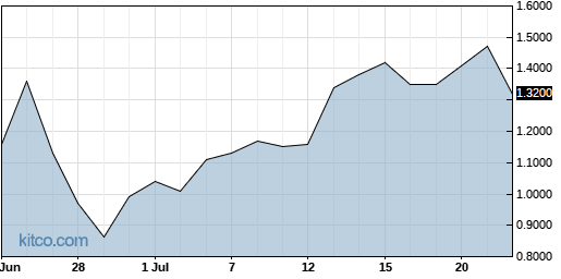 AXDX 1-Month Chart
