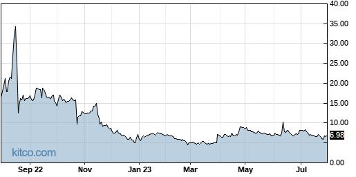 AXDX 1-Year Chart