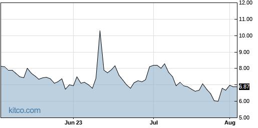 AXDX 3-Month Chart