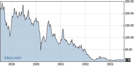 AXDX 5-Year Chart