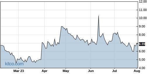 AXDX 6-Month Chart