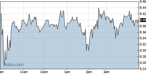 AXGN 1-Day Chart