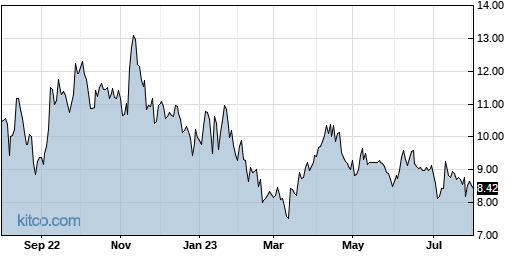 AXGN 1-Year Chart