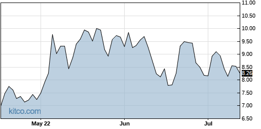 AXGN 3-Month Chart