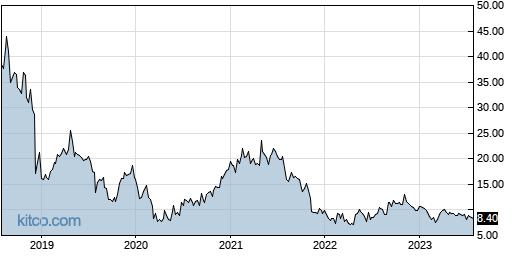AXGN 5-Year Chart