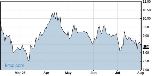 AXGN 6-Month Chart