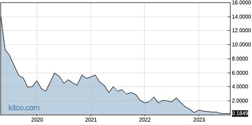 AXLA 10-Year Chart