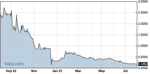 AXLA 1-Year Chart