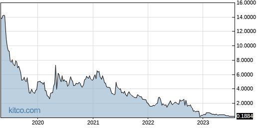AXLA 5-Year Chart
