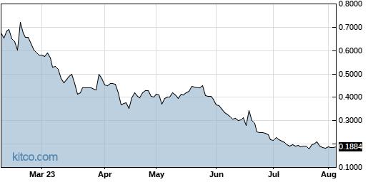 AXLA 6-Month Chart