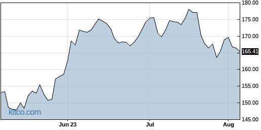 AXP 3-Month Chart