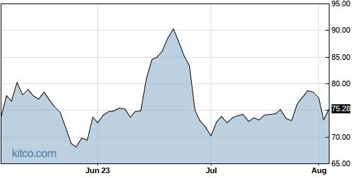 AXSM 3-Month Chart