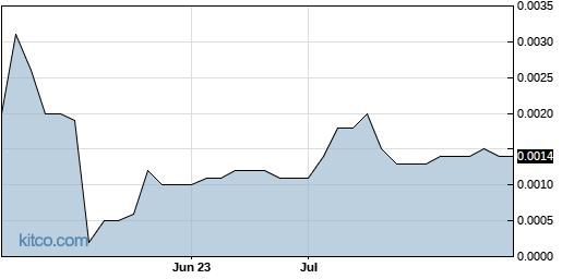 AXTG 3-Month Chart