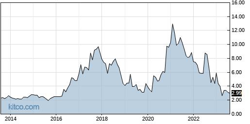 AXTI 10-Year Chart