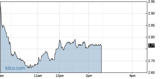 AXTI 1-Day Chart
