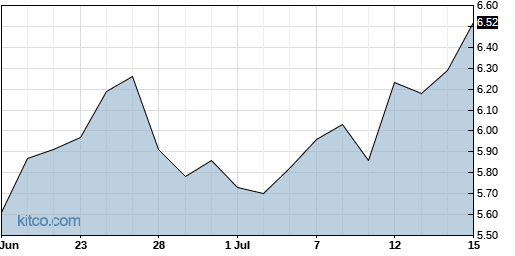 AXTI 1-Month Chart
