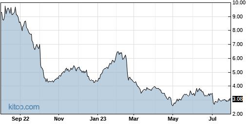 AXTI 1-Year Chart