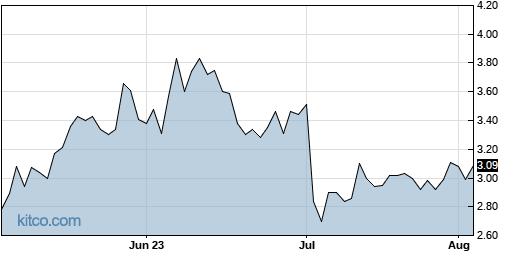 AXTI 3-Month Chart