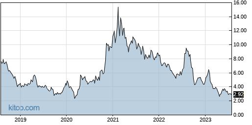AXTI 5-Year Chart