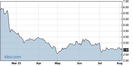 AXTI 6-Month Chart
