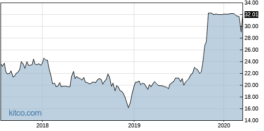 AYR 5-Year Chart