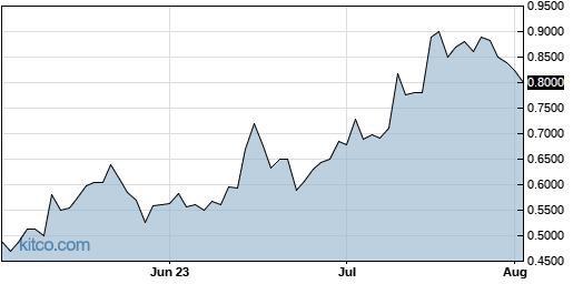 AYRO 3-Month Chart