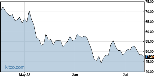 AYX 3-Month Chart