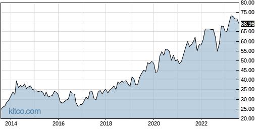 AZN 10-Year Chart