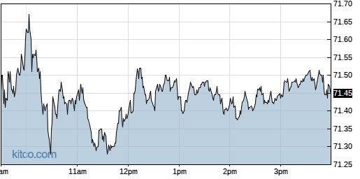 AZN 1-Day Chart
