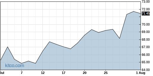 AZN 1-Month Chart