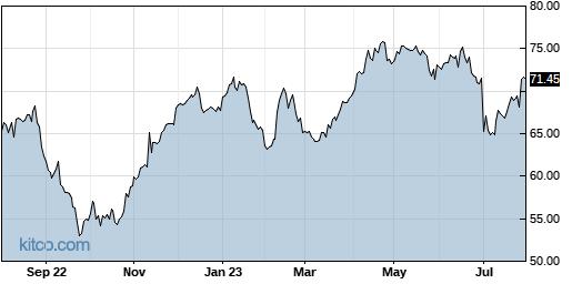 AZN 1-Year Chart